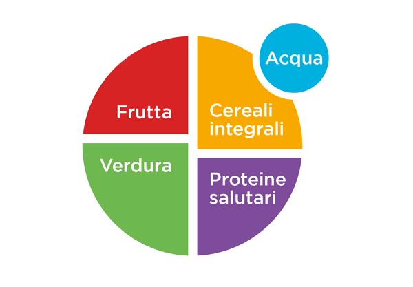Soddisfa i fabbisogni nutrizionali attraverso la dieta